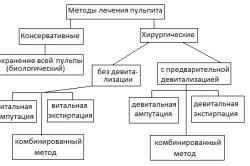 Методы лечения пульпита (схема)